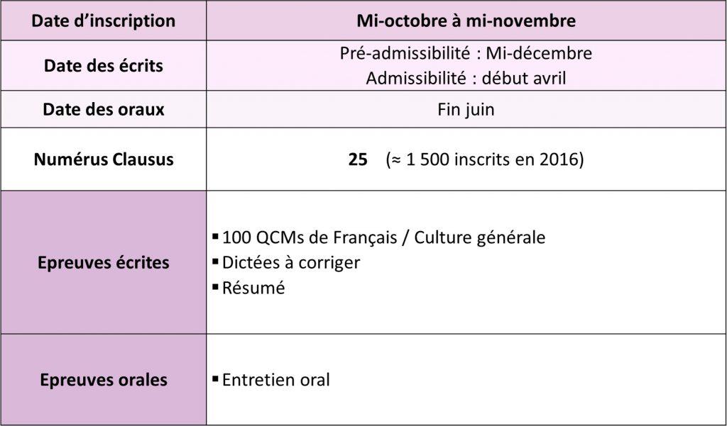 Modalités du concours orthophonie Besançon