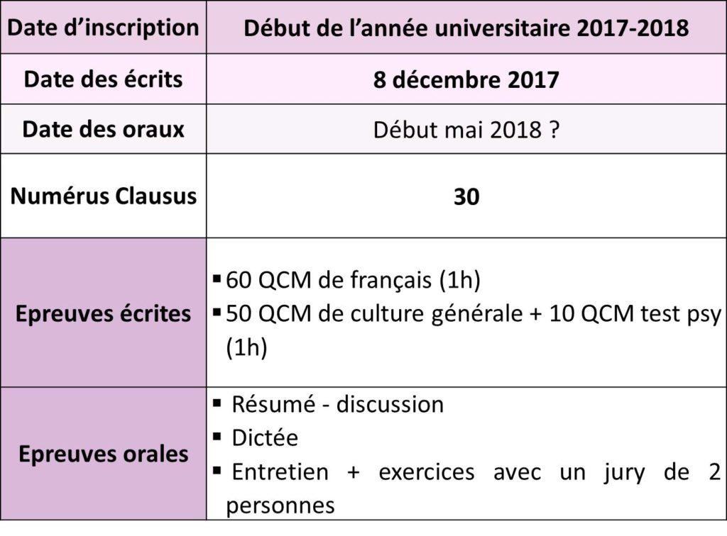 date d'inscription, date du concours orthophoniste Caen et numerus clausus