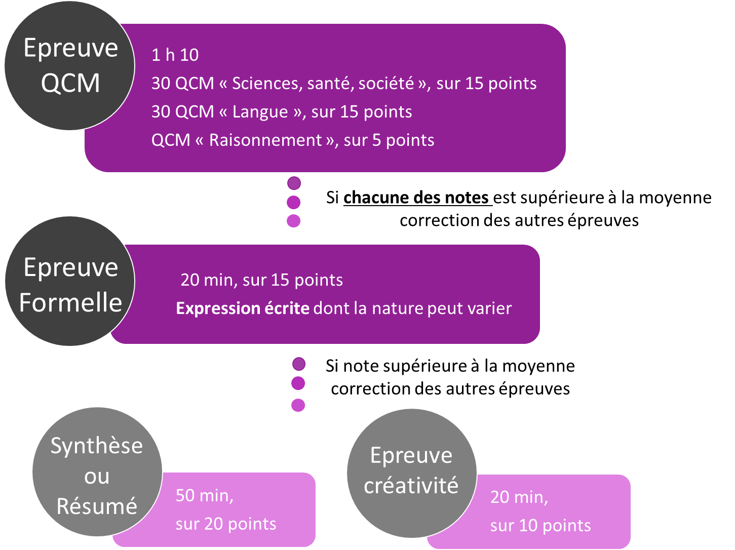 Concours orthophoniste Lyon : épreuves écrites
