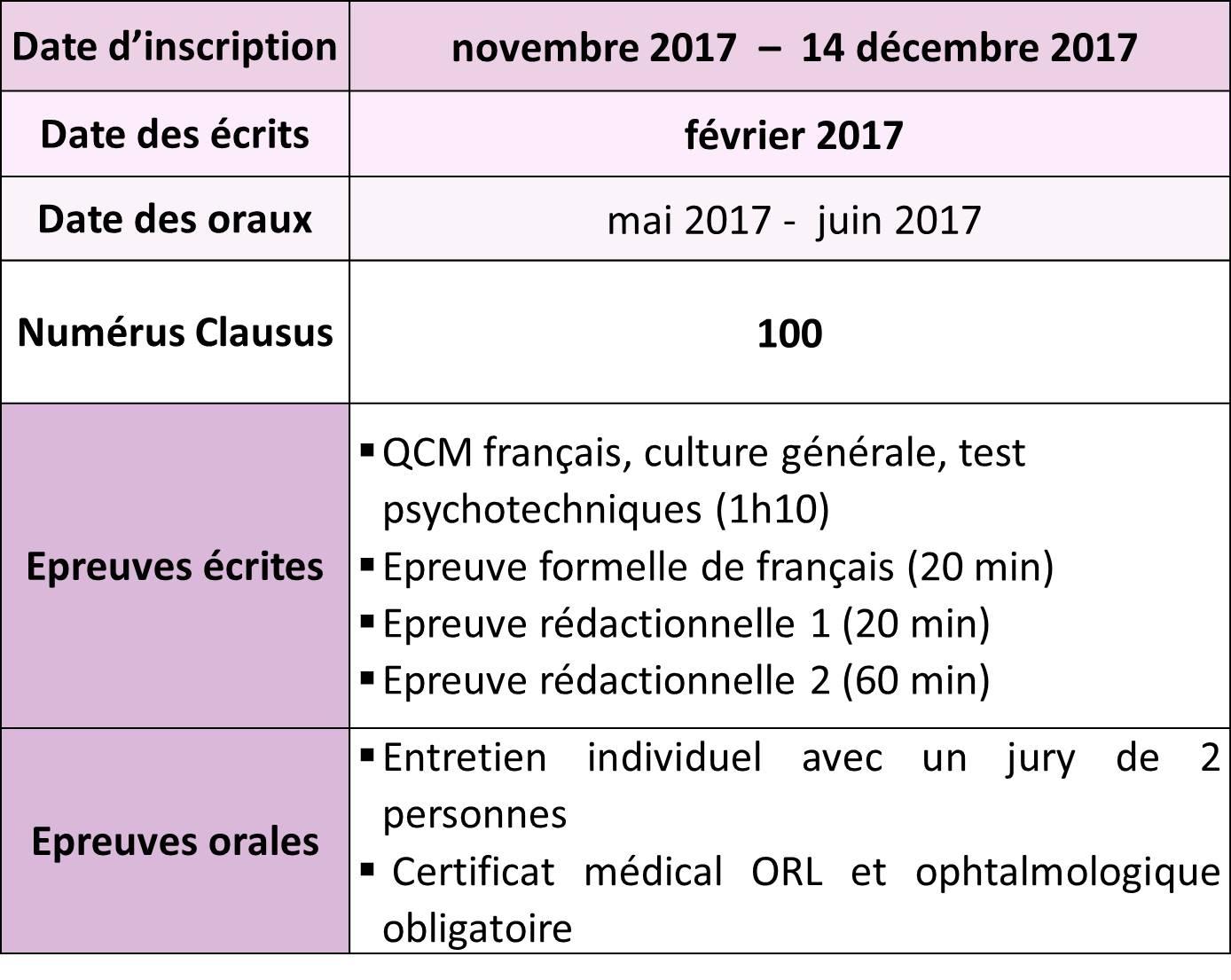 concours orthophoniste lyon : dates et détails des épreuves